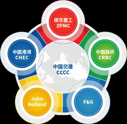 CHINA COMMUNICATIONS CONSTRUCTION COMPANY (M) SDN BHD